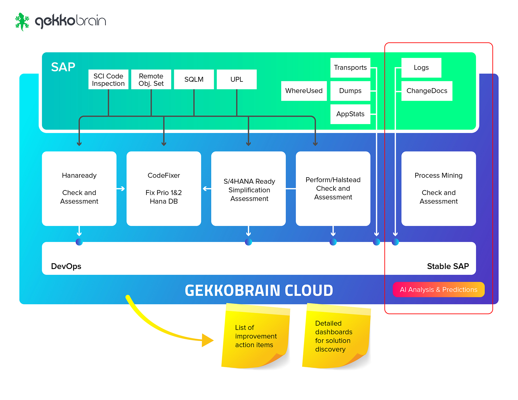 Gekkobrain Cloud Overview - DevOps SAP HANA