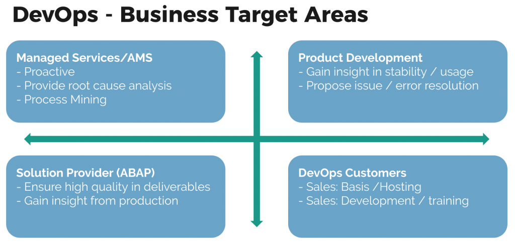DevOps for SAP target areas
