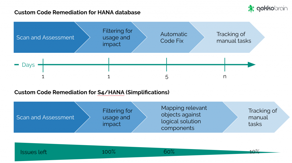 Gekkobrain limits the HANA migration scope by 90%