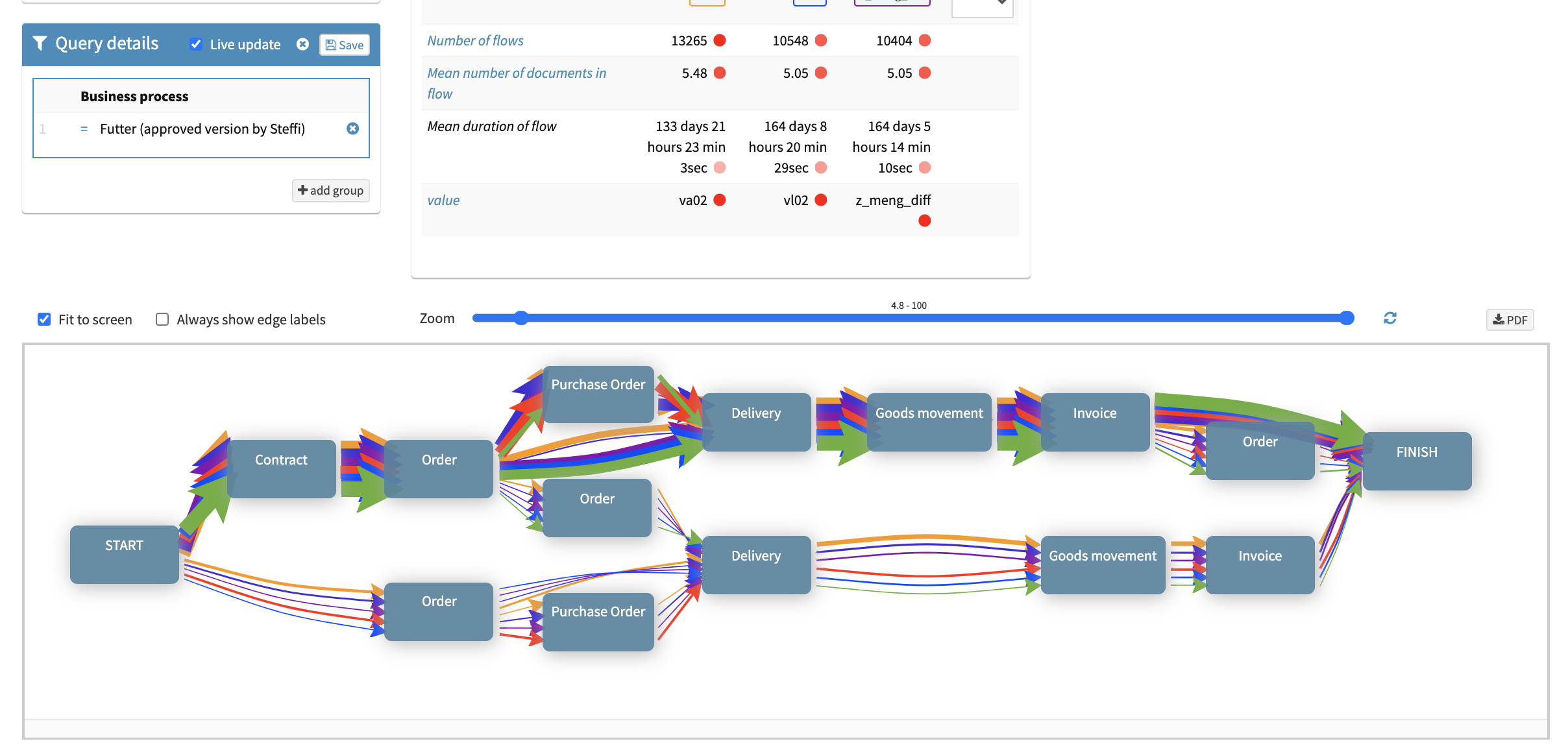 Gekkobrain FLOWS BPM for SAP